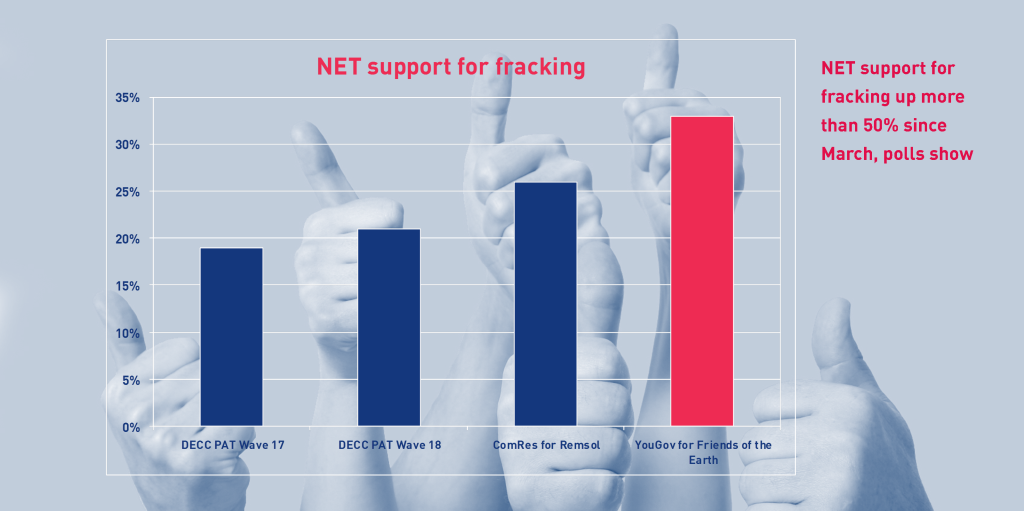 Support for #fracking has grown over 50% since March 2016 say three consecutive polls - more at www.oesg.org.uk